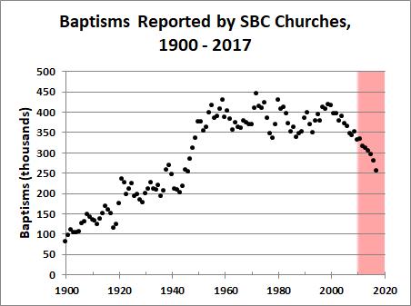 SBC-baptisms_1900-2017